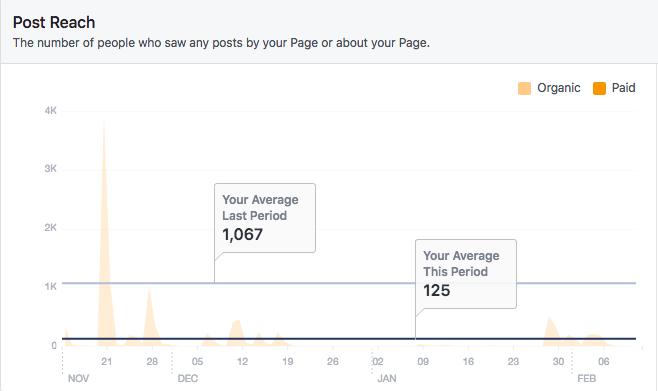 C4AA Facebook Stats