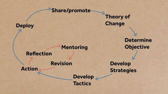 Salk Teams Theory of Change Diagram